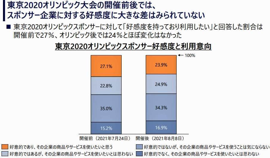 図表3:東京五輪前後のスポンサー企業の好感度に差はない(野村総合研究所が作成)