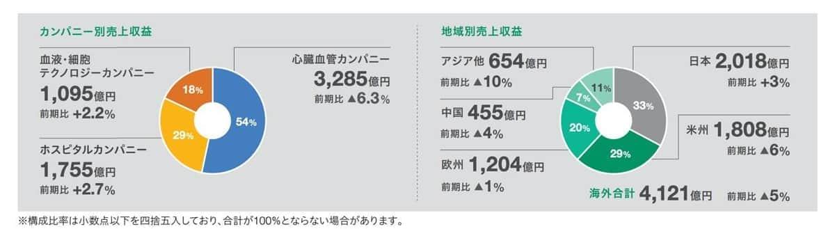 カンパニー別売上収益と地域別売上収益(テルモの第106期株主通信より)