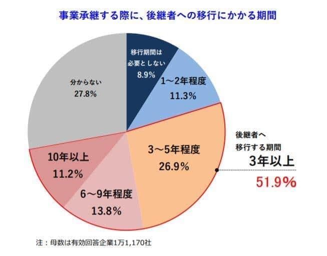 後継者への移行期間には「3年以上かかる」と答えた企業の経営者は51.9%と半数を超えた