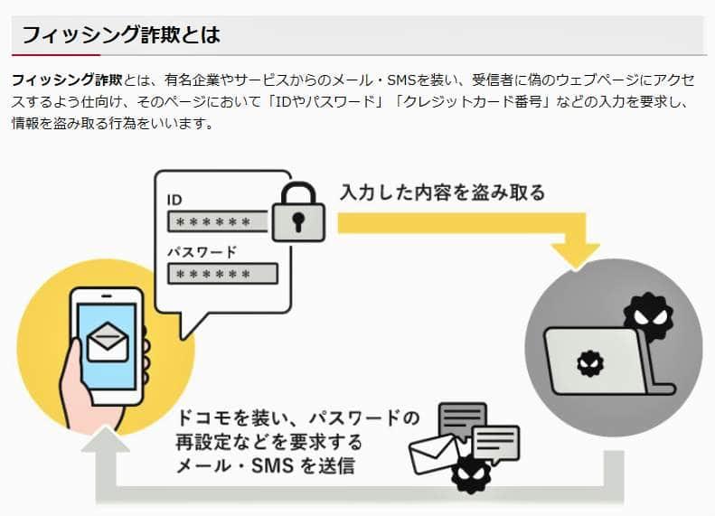 ドコモを名乗るフィッシング詐欺の手口(NTTドコモ公式サイトより)