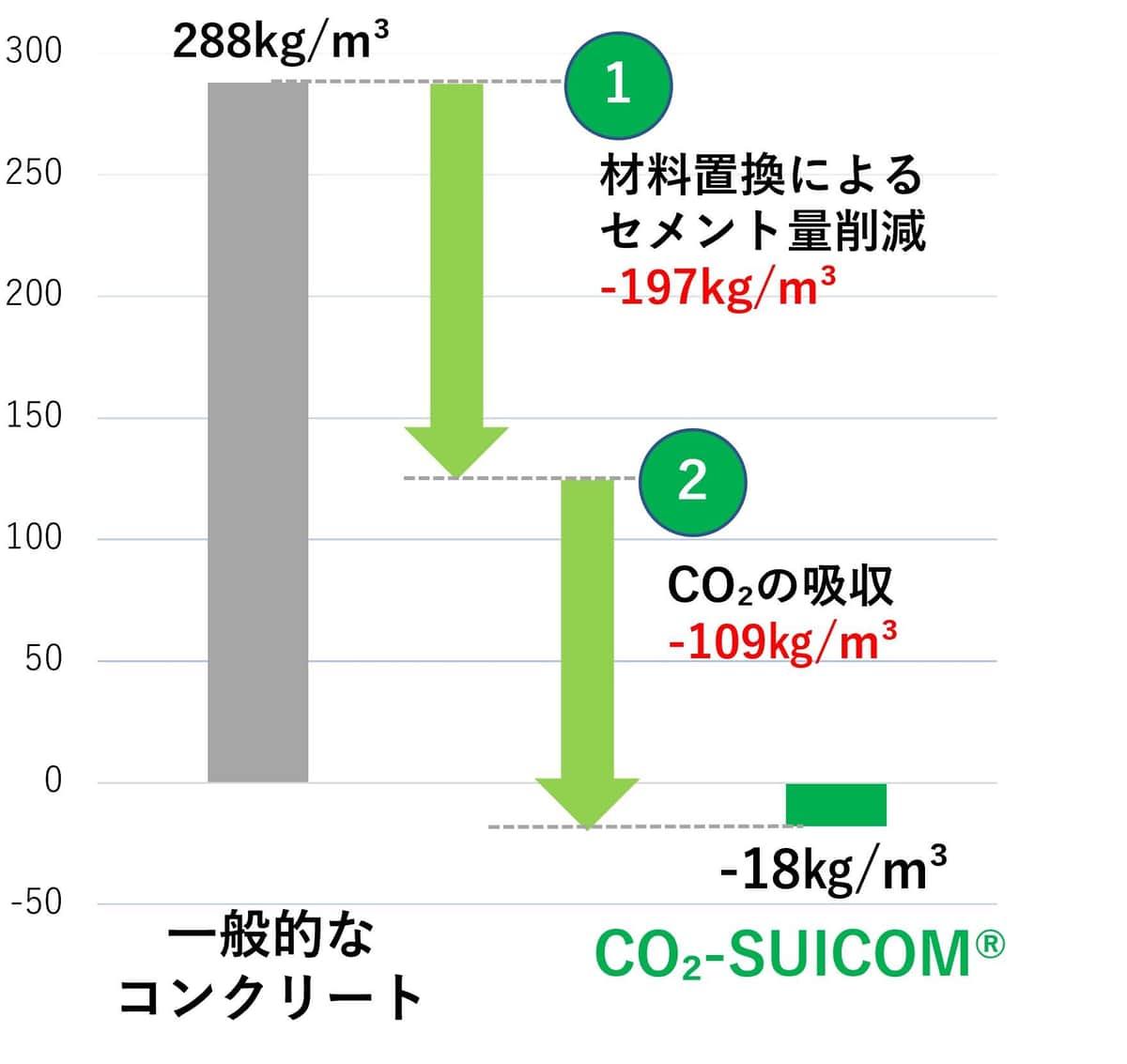 一般的なコンクリートと「CO2-SUICOM」のCO2排出量の比較