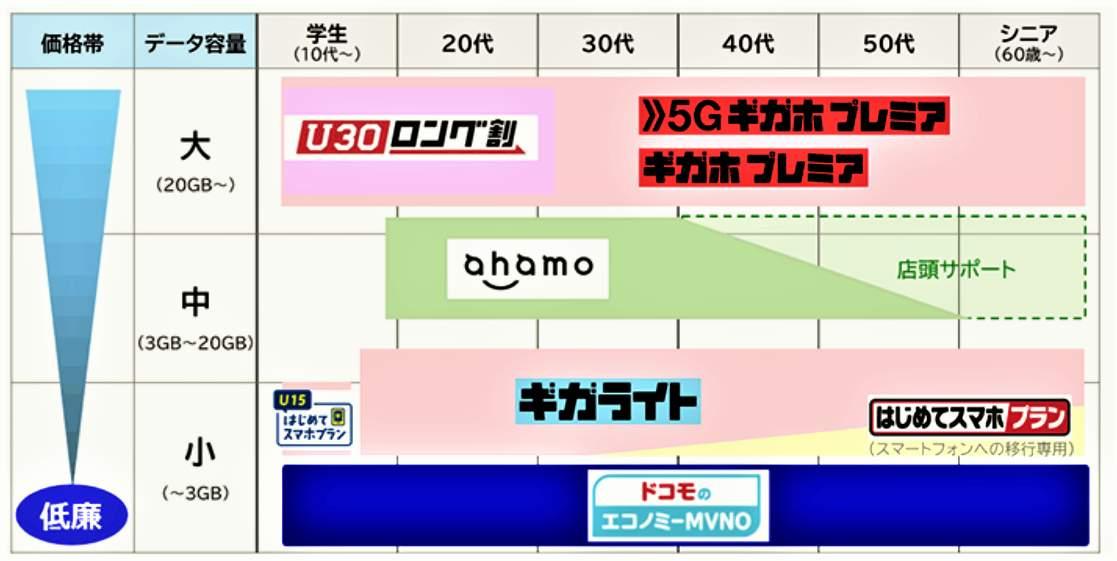 NTTドコモの新しい料金プランの棲み分け(公式サイトより)