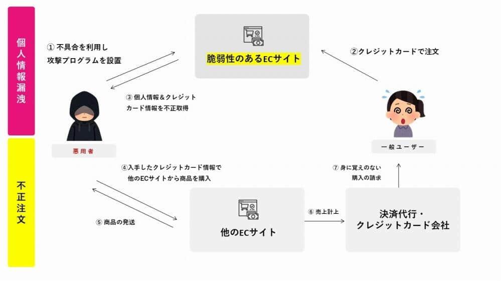 斉藤氏による情報漏洩・不正注文のスキーム図