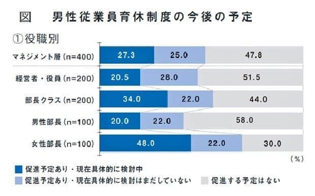 図:育休促進に熱心でない経営幹部層(積水ハウス「男性育休白書2021」より)