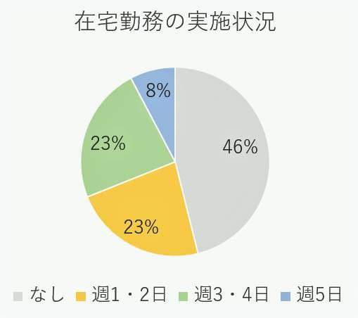 調査対象者の自宅勤務状況(東京医科大学公式サイトより)