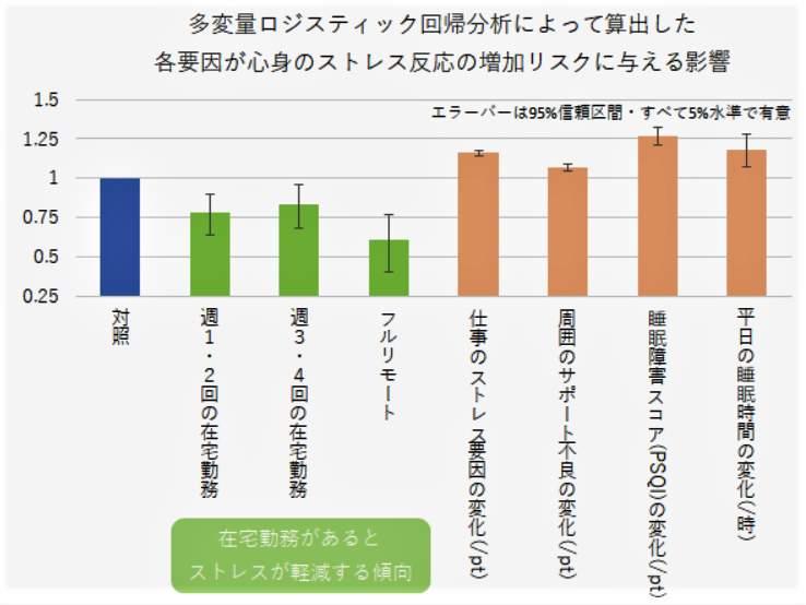 グラフ1:リモートワークにするとストレスが減る(東京医科大学公式サイトより)