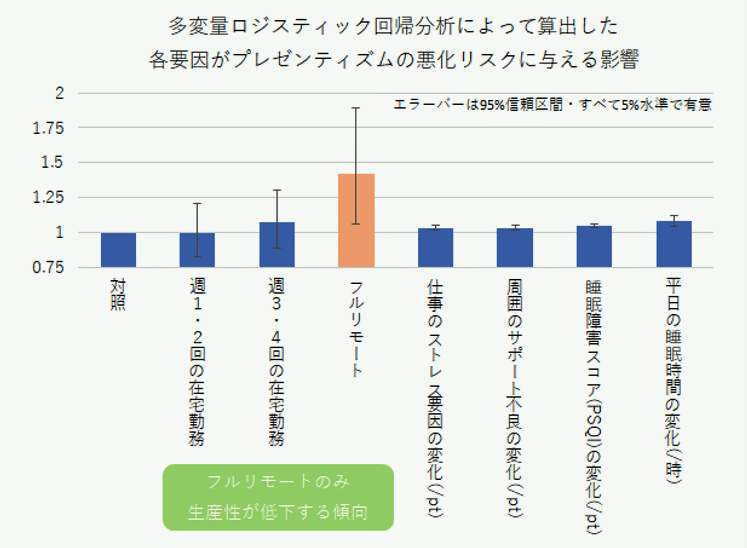 グラフ2:完全リモートだけが生産性が下がる(志村哲祥氏提供)
