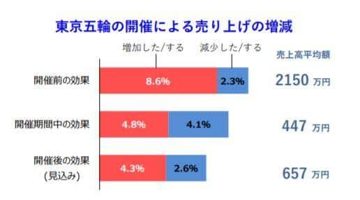 東京五輪、2021年の日本経済に「有効」と考えている企業はわずか2割