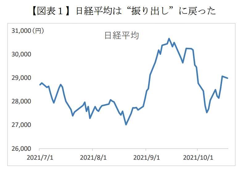 株価3万円台回復、エコノミストの予想は真っ二つ! 意外な大波乱要因は「中国」より「米国」?(1)