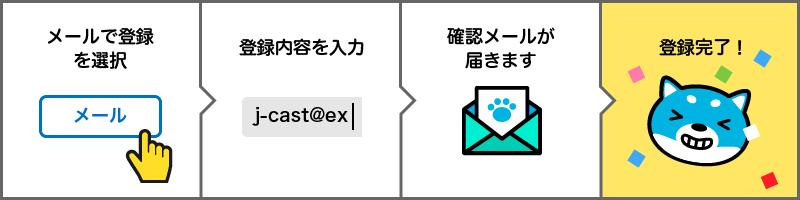 メールで登録を選択、登録内容を入力、確認メールが届きます、登録完了