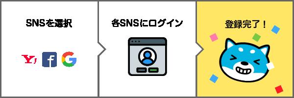 SNSを選択、各SNSにログイン、登録完了