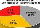 「iPhone5s、5c」販売シェア、ソフトバンクの優勢が続く BCNランキング「2週目」調査