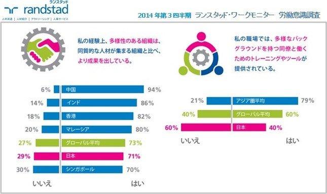 日本が他国に遅れている
