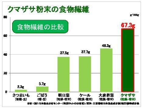 北海道産クマザサは、ごぼうの11倍以上の食物繊維