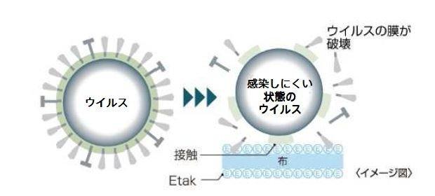 「Etak」の働き(イメージ)