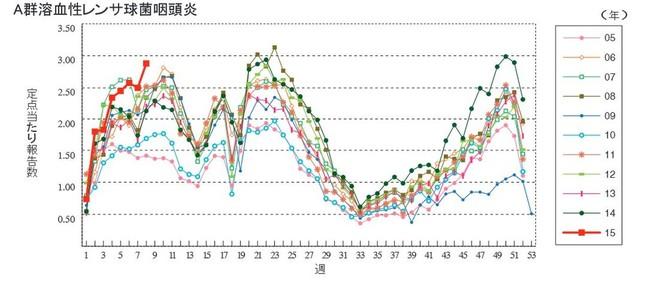 インフルエンザは収束しつつあるが(グラフは国立感染症研究所週報より)