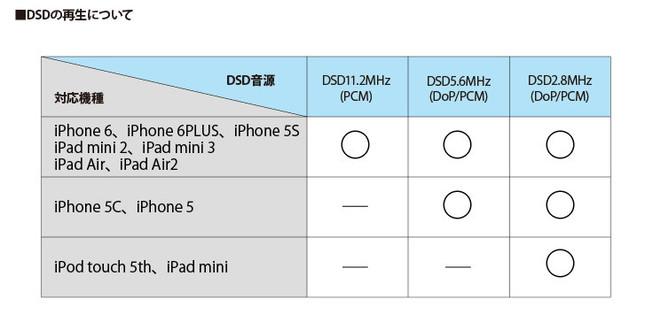 DSD音源再生の対応機種