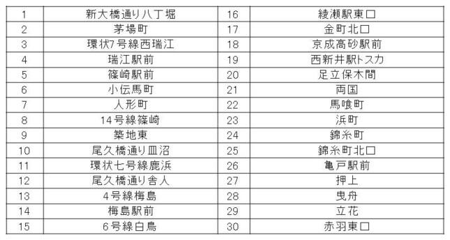 対応店舗一覧(2015年4月8日時点)