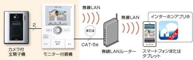 手持ちのスマートフォンで来客対応できる「ROCOワイドスマホ」(画像は、イメージ図)