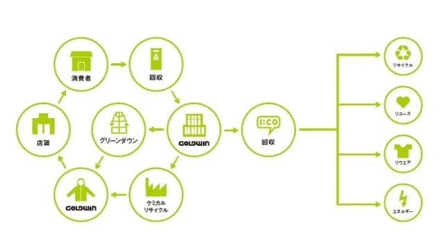 アイコと提携することで他社ブランドもリサイクル可能に!