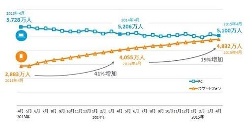 スマホ、PCそれぞれのインターネット利用者数の変化