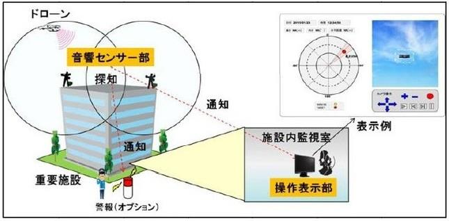 運用のイメージ図