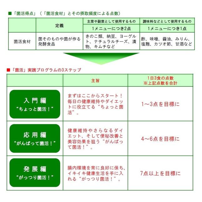 「菌活実践プログラム」