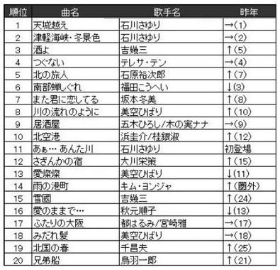 ◆演歌/歌謡曲 ランキング