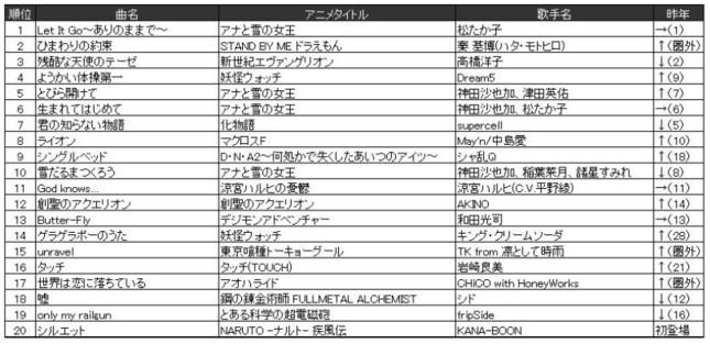 ◆アニメ/特撮/ゲーム ランキング