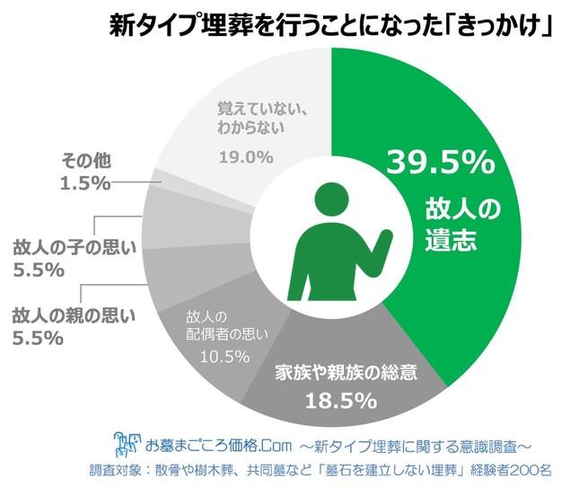 墓石を建立しない新タイプの埋葬を行ったきっかけ 「故人の遺志」が39.5%