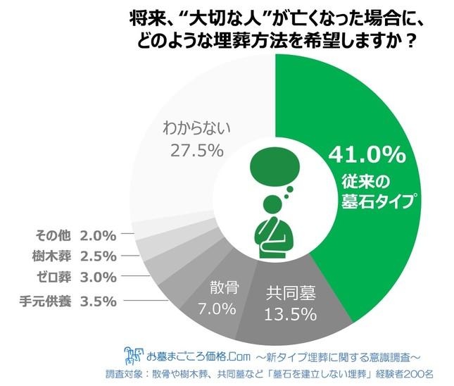 「大切な人」が亡くなったときの埋葬方法は、41.0%が「従来の墓石のお墓」を選択
