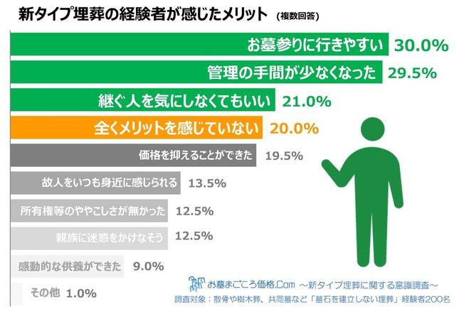 5人に1人(20.0%)が新タイプ埋蔵に「全くメリットを感じていない」