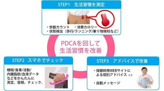 京セラの「デイリーサポート」は、3ステップのサイクルで生活習慣改善を支援する