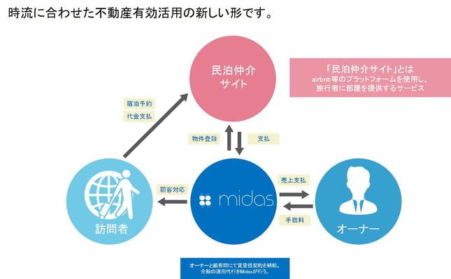 「midas」イメージ図