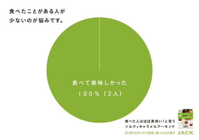 知名度の致命的な低さを端的に表すグラフ