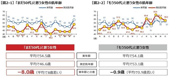 実年齢と測定肌年齢の差