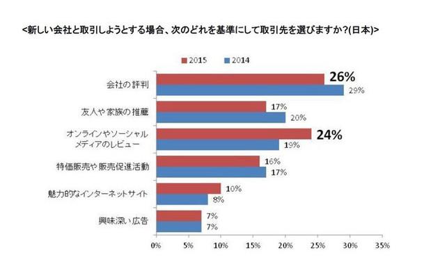 日本人は顧客サービス選びで、SNSを利用する傾向が高まっている