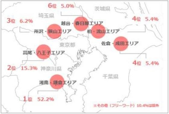 湘南・鎌倉は、「東京郊外に住むならどこ?」で圧倒的人気エリア