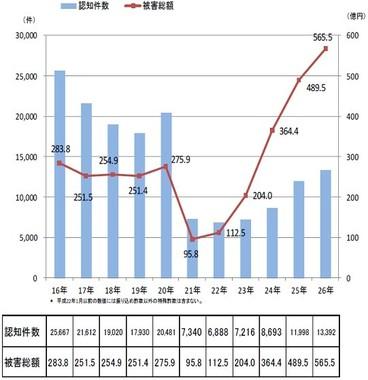 リーマン・ショックが起きた翌年から、特殊詐欺の被害総額は右肩上がりで増加している