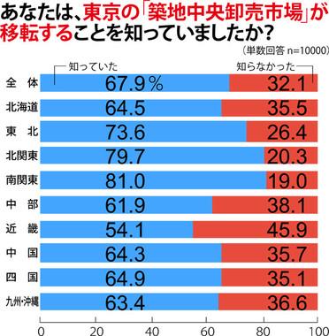 豊洲移転に関西人はあまり関心がない!?(紀文食品のプレスリリースをもとに編集部作成)