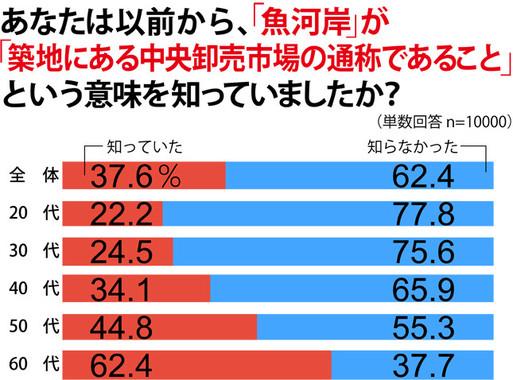 「魚河岸」は東京中央卸売市場の通称。しかし知っている人の割合は…