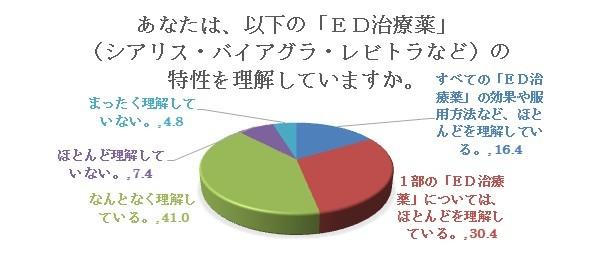ED治療薬の服用者なのに、(特性を)「ほとんど理解していない」「全く理解していない」が12.2%もいる