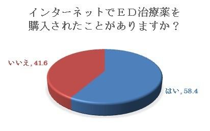 ED治療薬のネット通販経験者は60%近くもいる