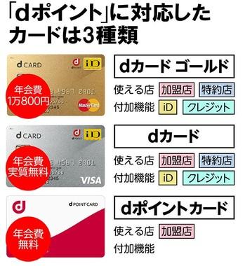 dポイントに対応したカードは3種類。年会費と機能、特典がそれぞれ異なる。「iD」は後払い式の電子マネー