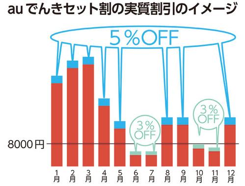 電気の利用料金の額に応じて、キャッシュバック率も変化する
