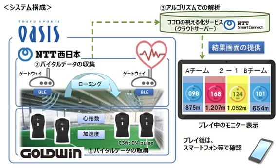 ゴールドウインはスポーツウエア「C3fit IN-pulse」の販売元。NTT西日本はBLEローミング機能を持つゲートウェイアプリを開発した