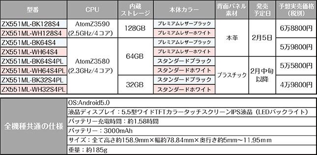 ZenFone Zoomの製品仕様一覧表