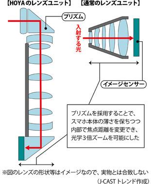 通常のスマホ用レンズユニットと、HOYAが開発したレンズユニットの違い(図は編集部作成)