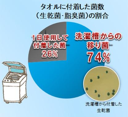 生乾き臭の原因となる生乾菌・脂臭菌の74%は洗濯漕からの移り菌と判明!