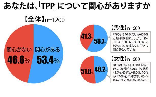 ネオマーケティング「TPPと食品購入に関する生活者意識調査」の結果(図表は編集部作成)